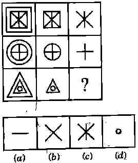 ⇒ Figure matrix ⇒ Non Verbal Reasoning Multiple Choice
